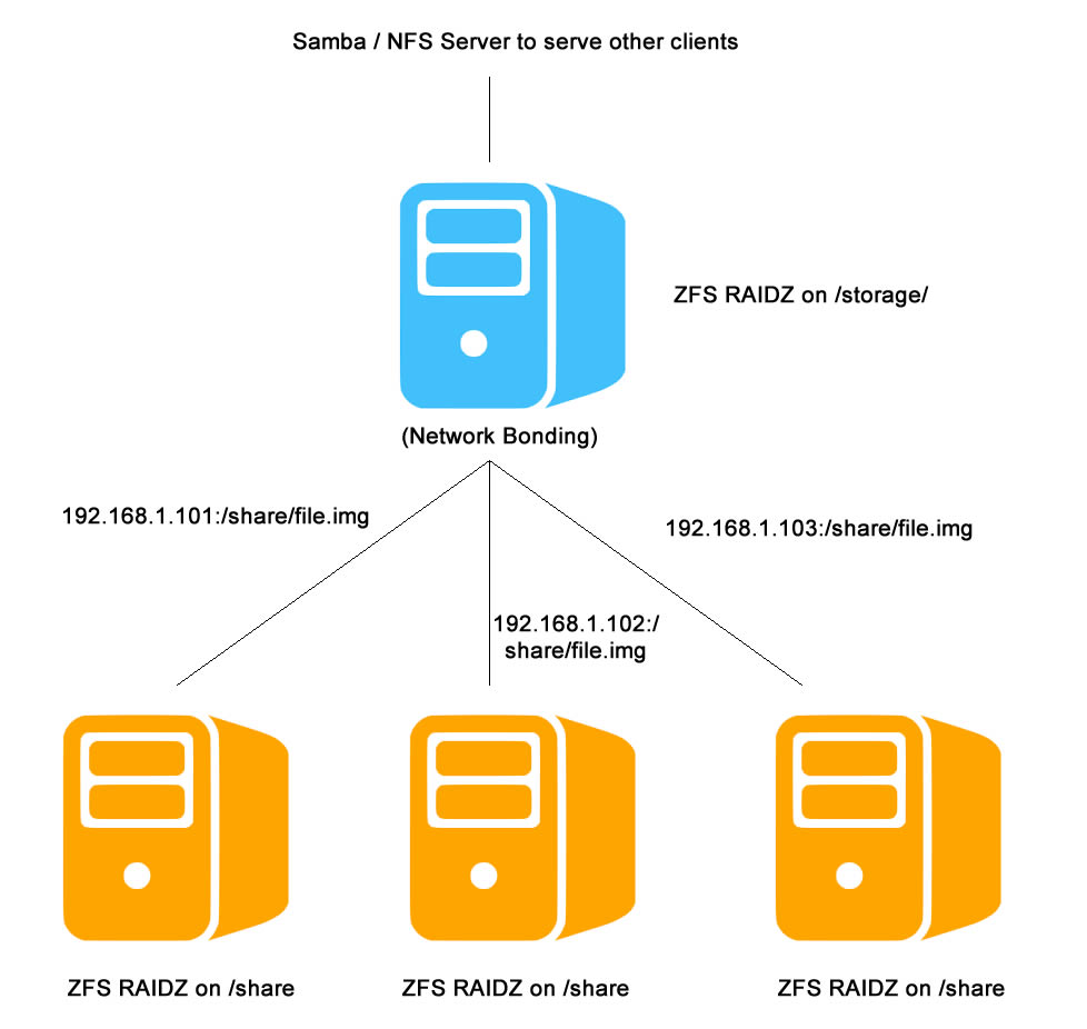 ZFS Cluster: A Network-Based ZFS Implementation – ICESQUARE